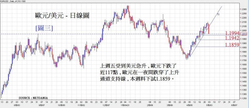 歐元/美元日線圖