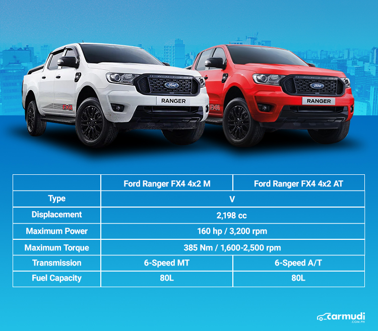 Ford Ranger Fx4 All You Need To Know