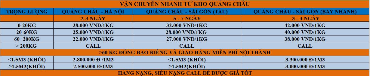 Bảng giá vận chuyển Trung Quốc - Việt Nam
