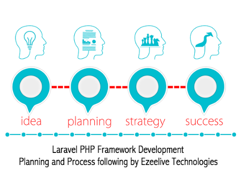 Laravel - PHP Framework Development Process - Ezeelive Technologies