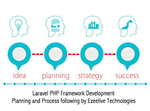 Laravel - PHP Framework Development Process - Ezeelive Technologies