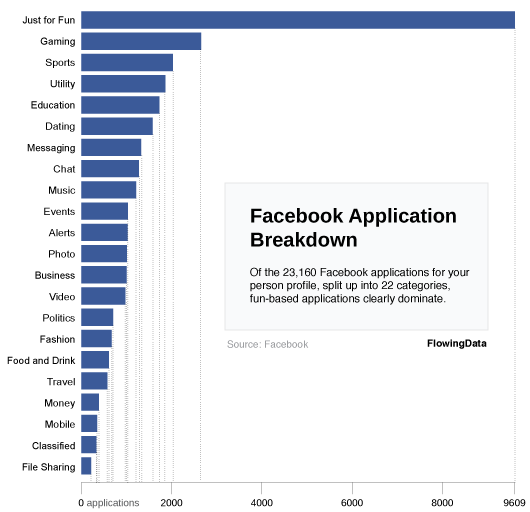 Interesting facts about Facebook and its users