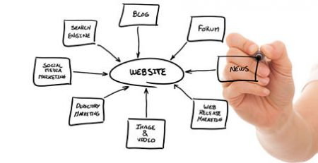 website development solutions india - ezeelive technologies - web developer mumbai