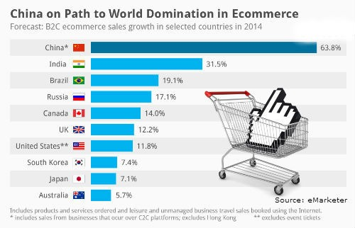 How online ecommerce market India is fastest growing in 2018