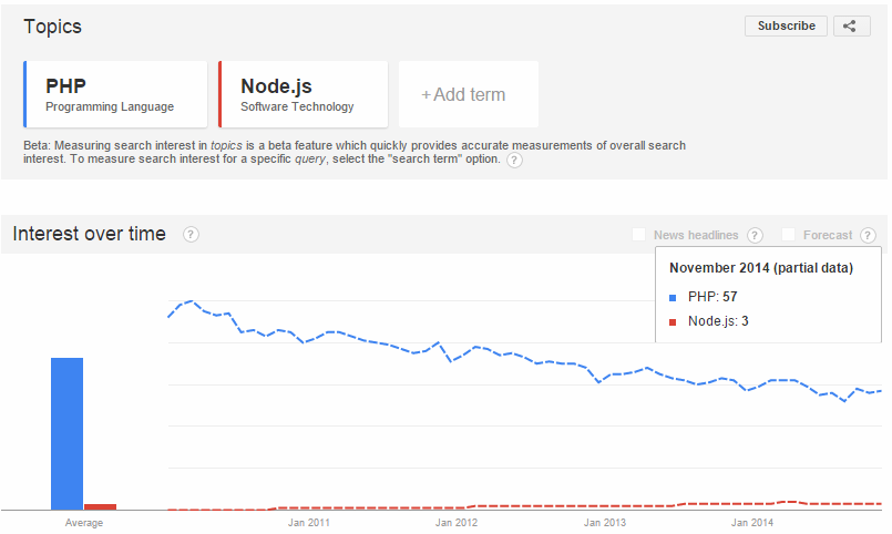 Comparison between PHP and NodeJS - Google trends report