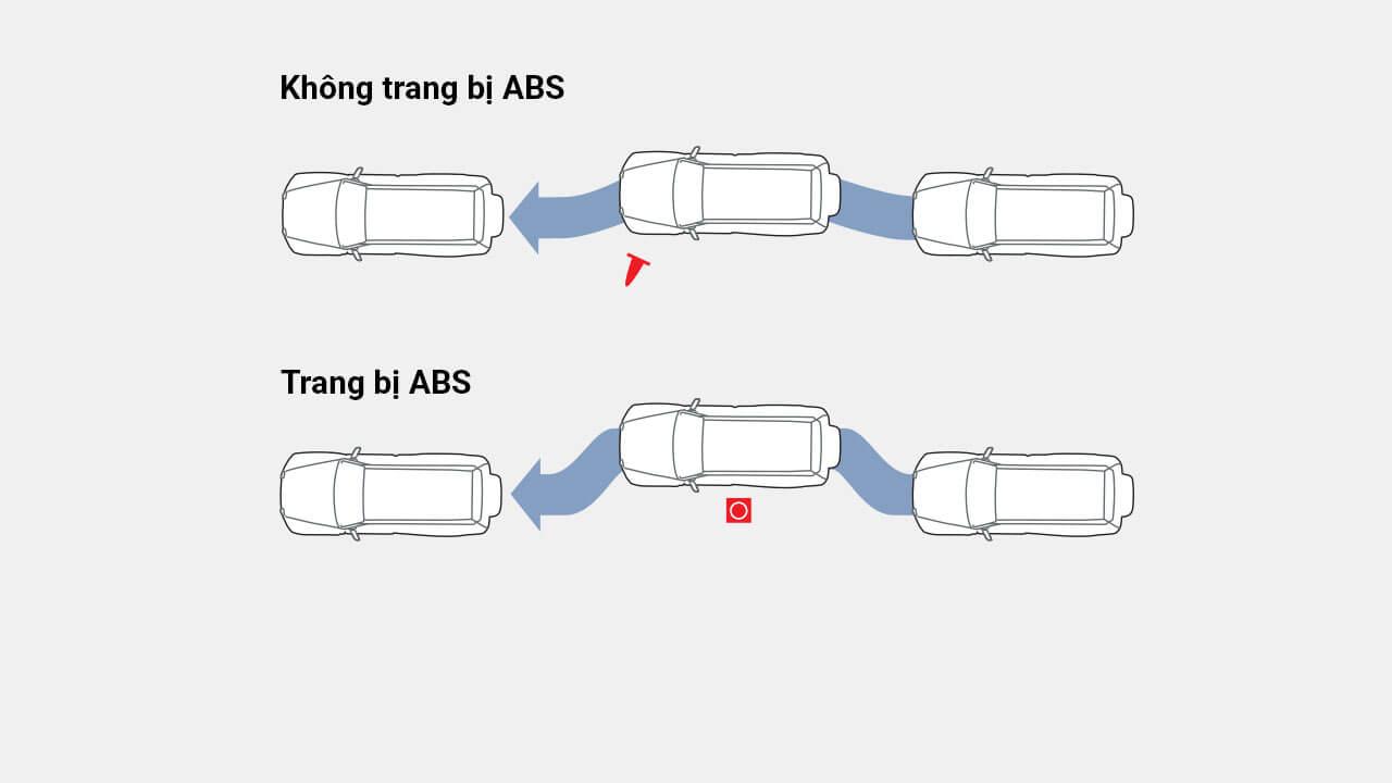 Hệ thống phanh ABS - EBD - BA