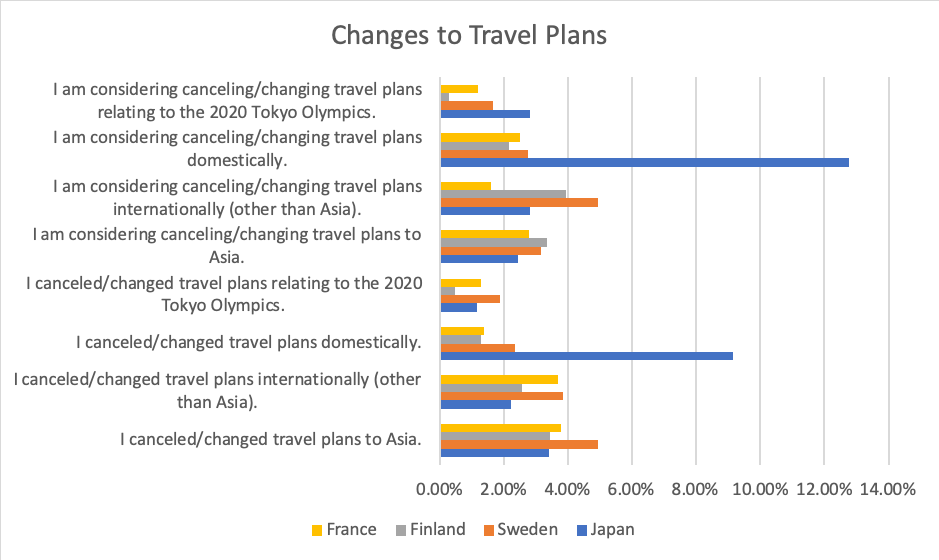 Graph of Changes in Travel Plans due to Covid-19
