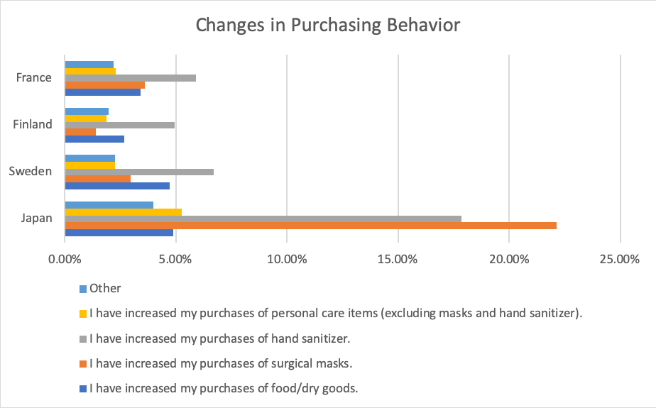 Graph of Covid-19 Purchasing Behavior Changes