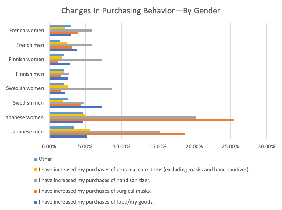 Graph of Covid-19 Purchasing Behavior Changes by Gender