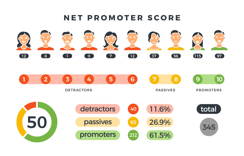 infographic explaining NPS