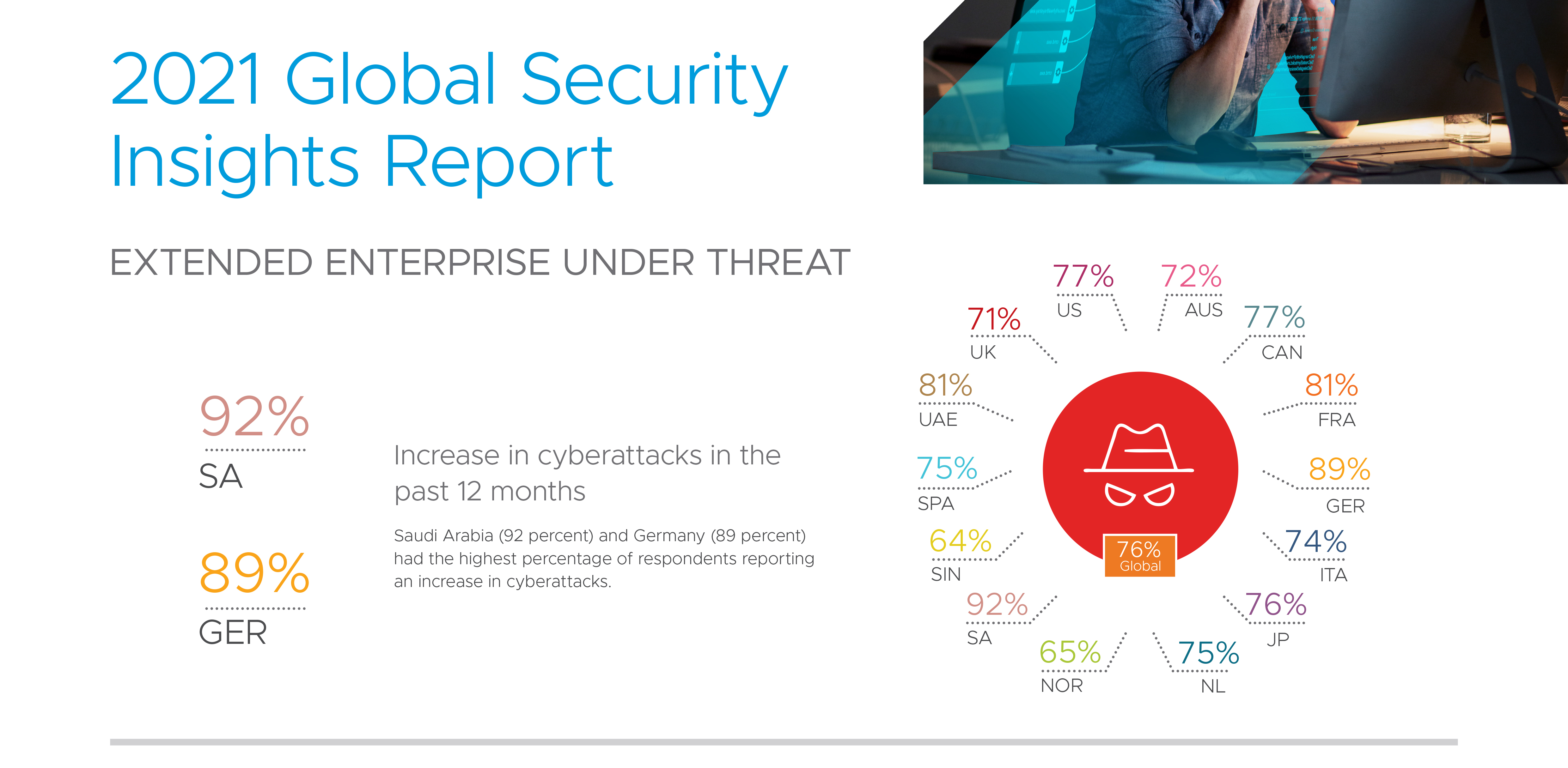 Global security insights 2021