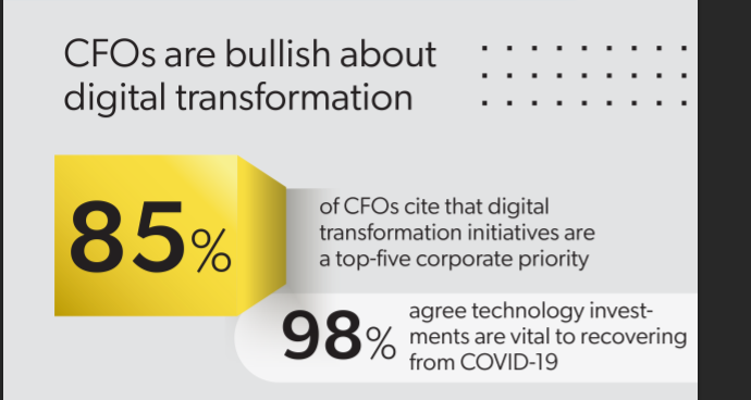CFOs prioritizing IT investments to fund the digital enterprise