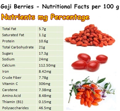 Nutritional Facts of Chinese Wolfberry (Goji Berries). Image size:400x371px