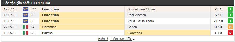 Kết quả các trận đấu gần nhất của Fiorentina