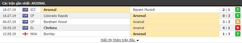 Kết quả các trận đấu gần nhất của Arsenal