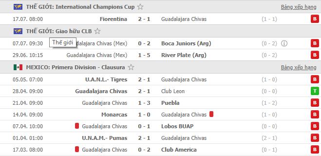 Kết quả các trận đấu gần nhất của Chivas
