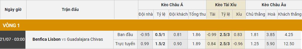 Tỷ lệ kèo tỷ số, tỷ lệ tài xỉu Benfica vs Guadalajara Chivas