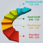 Why you need to know about your credit score?