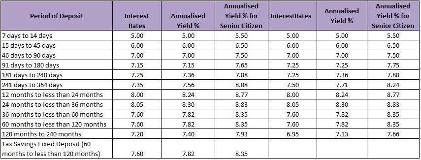 hdfc bank fixed deposit interest rates 2018 calculator