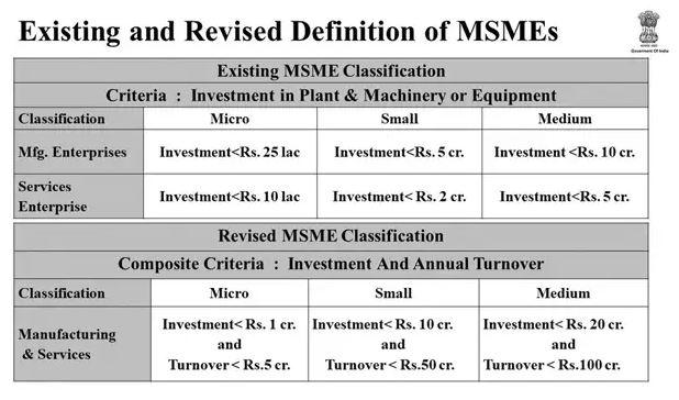Description: revised-defination-of-SMEs