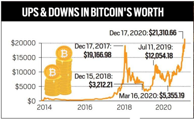 Description: https://images.indianexpress.com/2020/12/bitcoin.jpg?resize=600,371