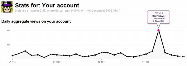 beggs Flickr stats overview for Dec 14, 2009