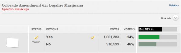 Dope Vote