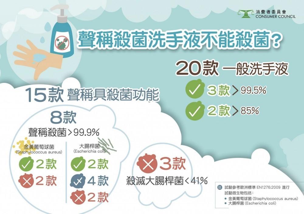 3款抗菌洗手液殺菌表現理想獲滿分,售價更在30元以下。