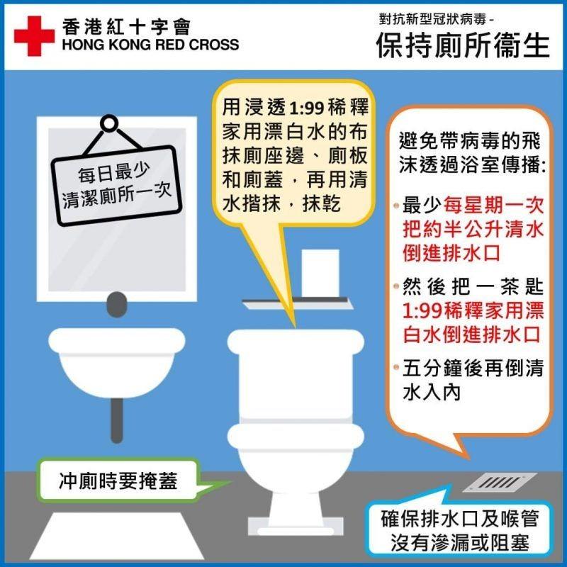 洗手間潮濕的空間容易讓細菌滋生,紅十字會就建議每日最少清潔一次。