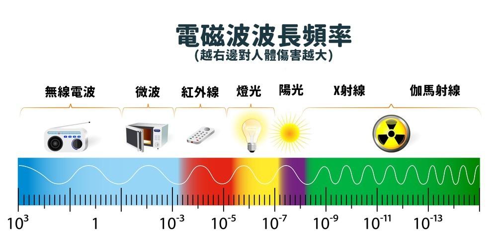 電磁波頻率不同,對人體造成的影響也會不一樣。