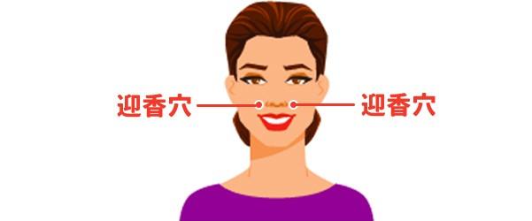 迎香穴位於鼻翼兩側的凹陷處,可以利用指腹按壓該處約20秒,幫助鼻水流出,紓緩鼻塞問題。