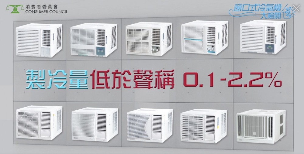 消委會測試市面15款3/4匹窗口式冷氣機,其中10款樣本的製冷量較聲稱略低。
