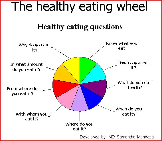 the healthy eating wheel