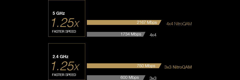 Asus RT-AC86U Wireless AC2900 Gigabit Dual Band Router