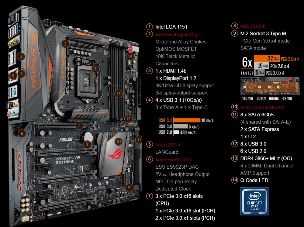 Asus Maximus VIII Extreme/Assembly - Rule-breaking Z170 Motherboard