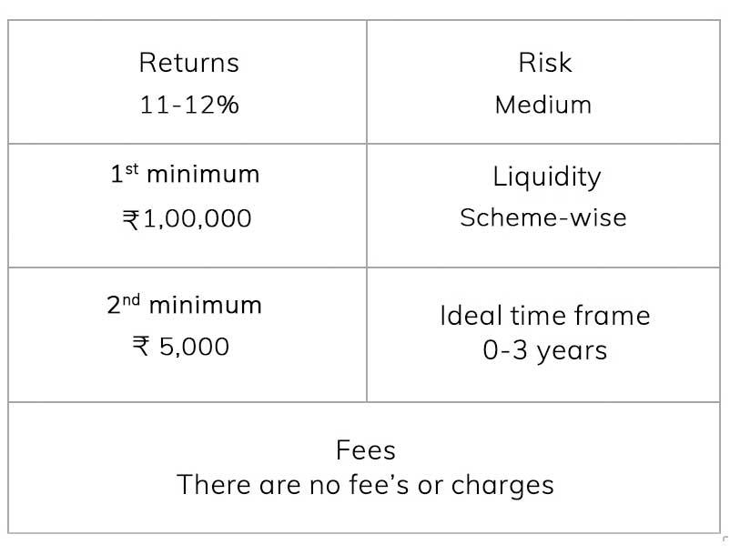 Consumer Loans via Merchants
