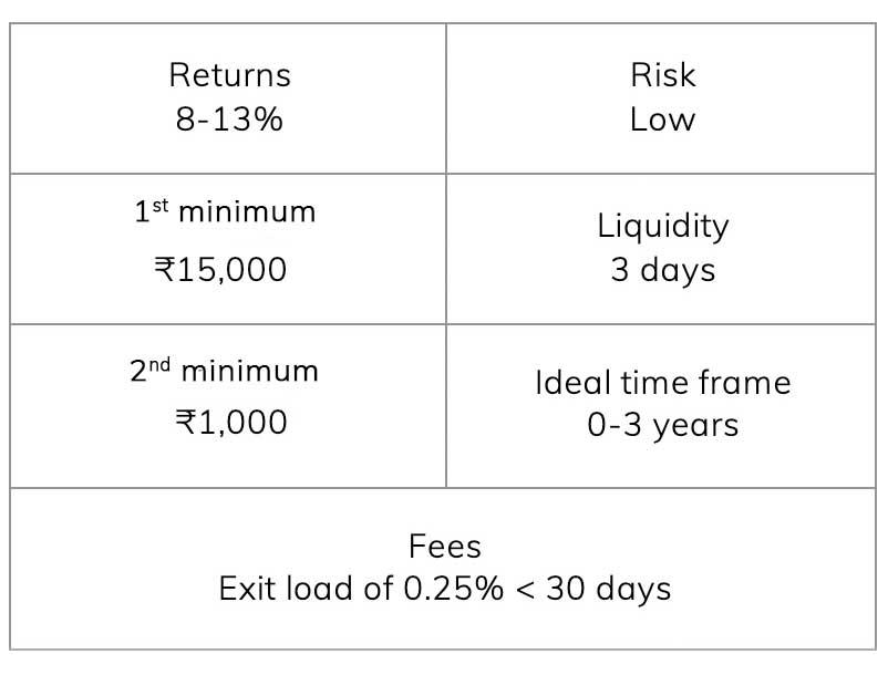 Mutual Funds - Debt