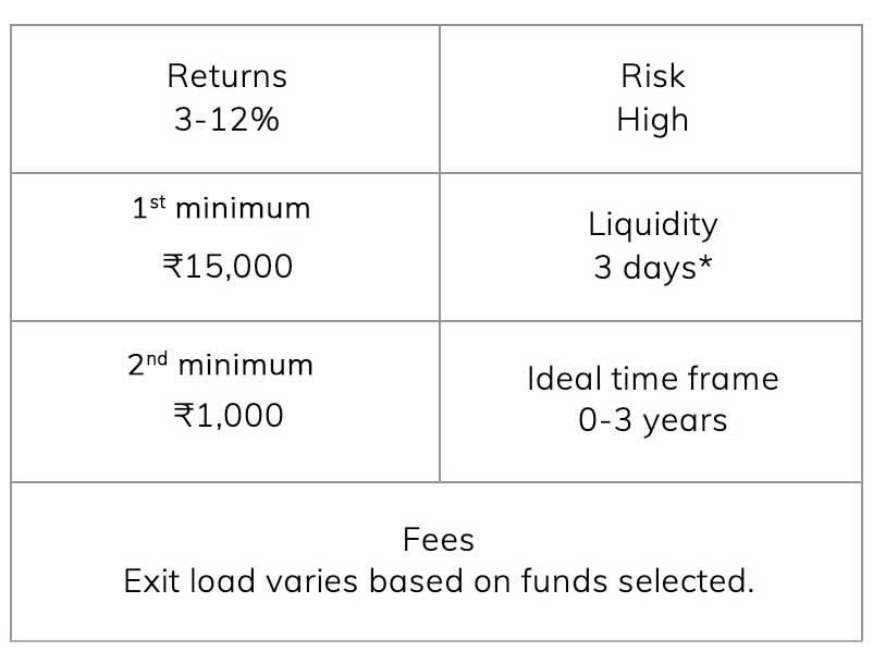 Mutual Funds - International