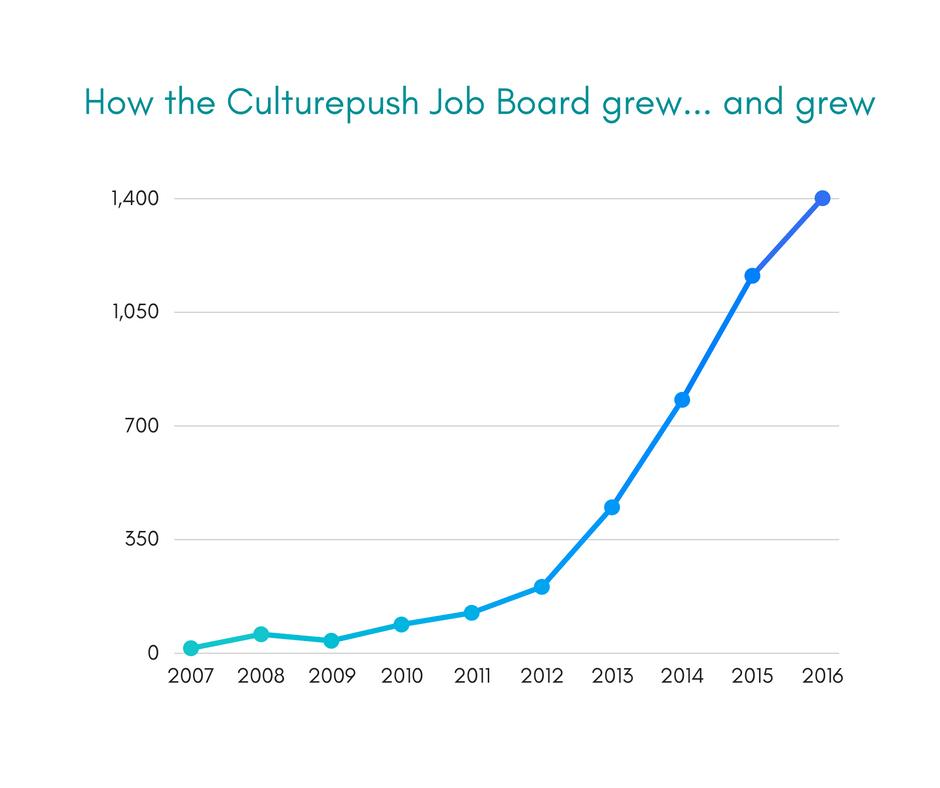 Graph illustrating the Culturepush Job Board's growth.