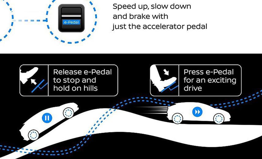 Minh họa công nghệ bàn đạp thông minh