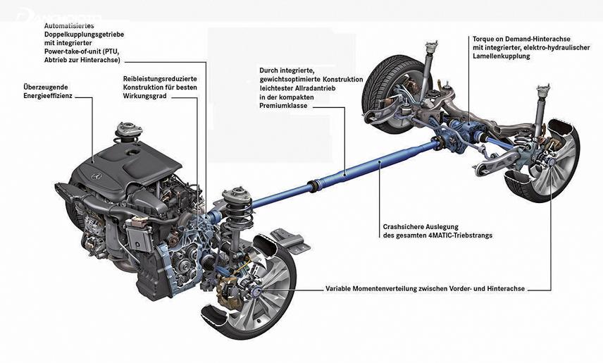 4Matic là công nghệ giúp xe vận hành tối ưu