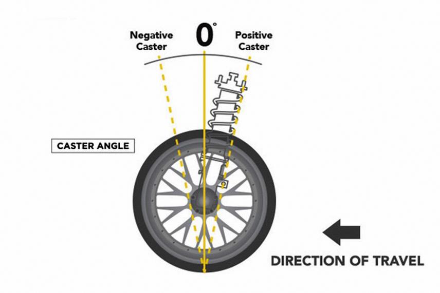 Một trong những góc đặt bánh xe phổ biến