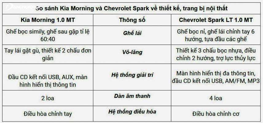 So sánh Morning và Spark về nội thất