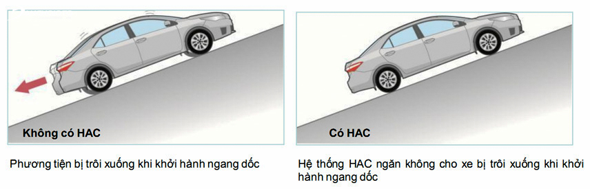 Hoạt động của xe ô tô có và không có HAC