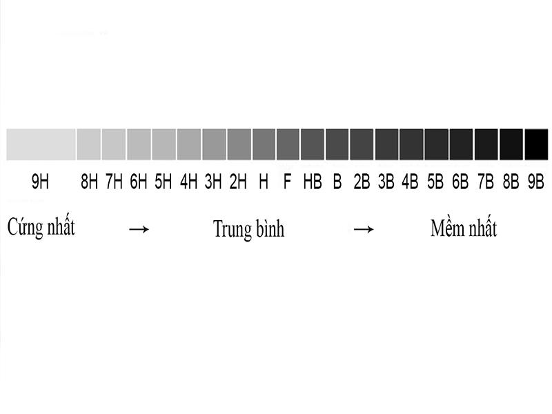 Độ cứng của lớp phủ ceramic được đo theo thang đo động cứng bút chì