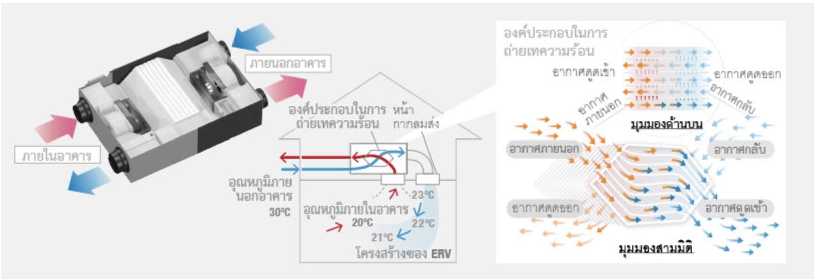 ระบบระบายอากาศ Panasonic – ภาพแสดงการทำงานของระบบพัดลมระบายอากาศที่ช่วยหมุนเวียนอากาศภายในห้อง ปรับสมดุลความชื้น ลดสารก่อภูมิแพ้