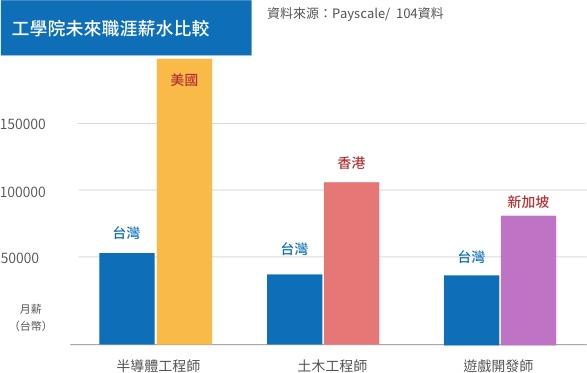 工學院出路薪資比較