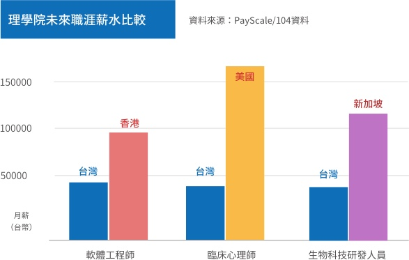 理學院出路薪資比較