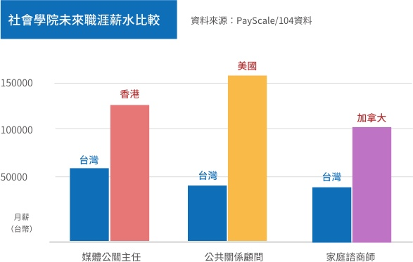 社會學院出路薪資比較