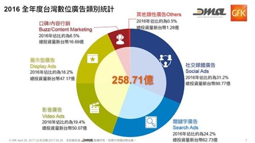台灣數位廣告類別統計